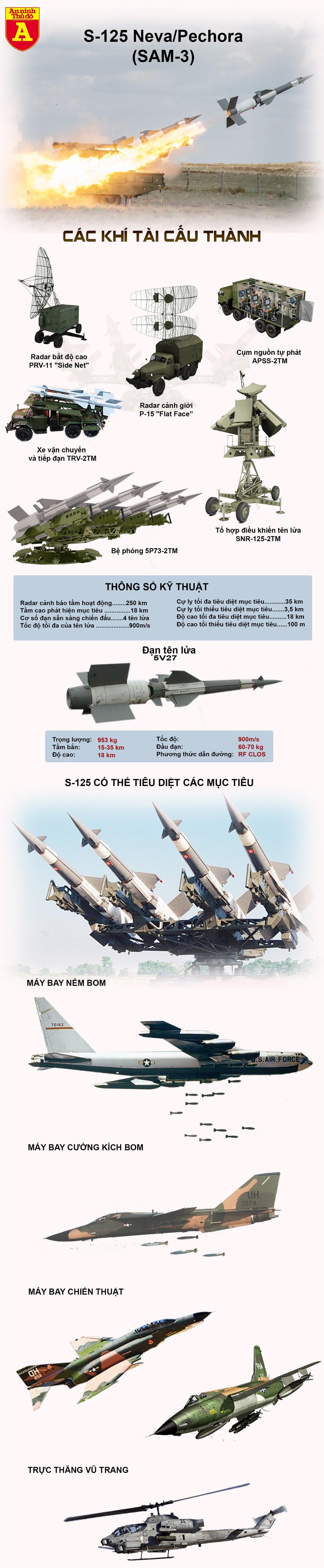 [Infographics] Ukraine dùng tên lửa phòng không từng bắn hạ máy bay tàng hình Mỹ để đối phó Nga - Ảnh 1