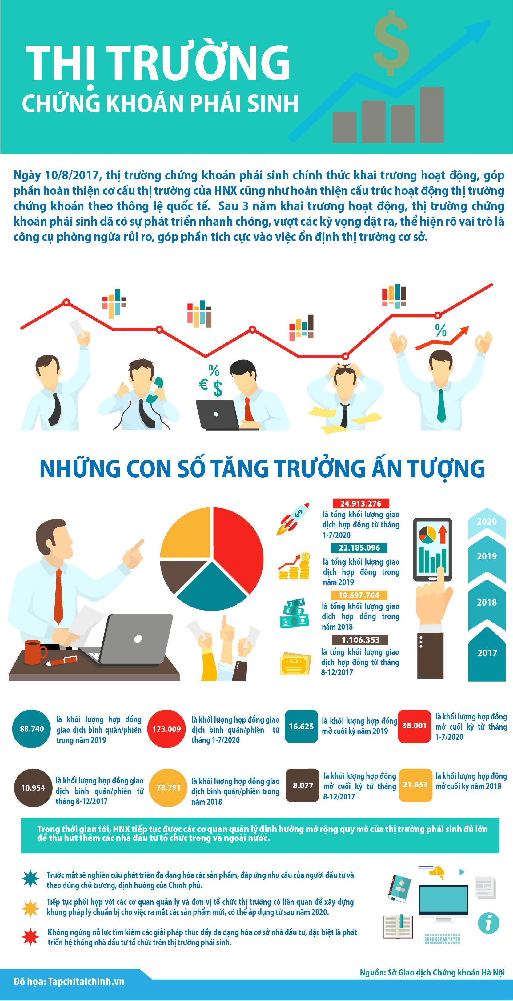 [Infographics] Tăng trưởng ấn tượng của thị trường chứng khoán phái sinh - Ảnh 1