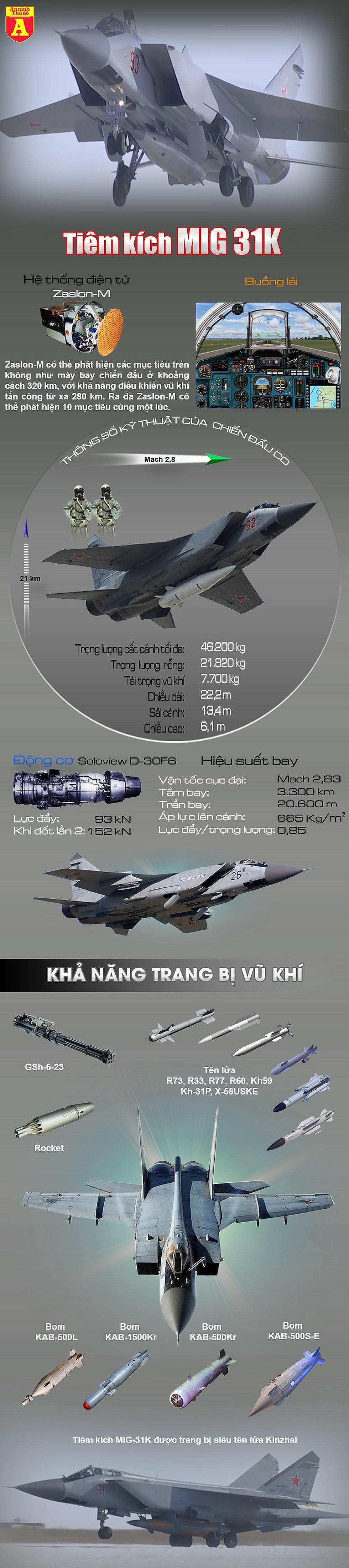 """[Infographic] Nga tiếp tục cho MiG-31K mang """"dao găm"""" Kh-47 tái xuất - Ảnh 1"""