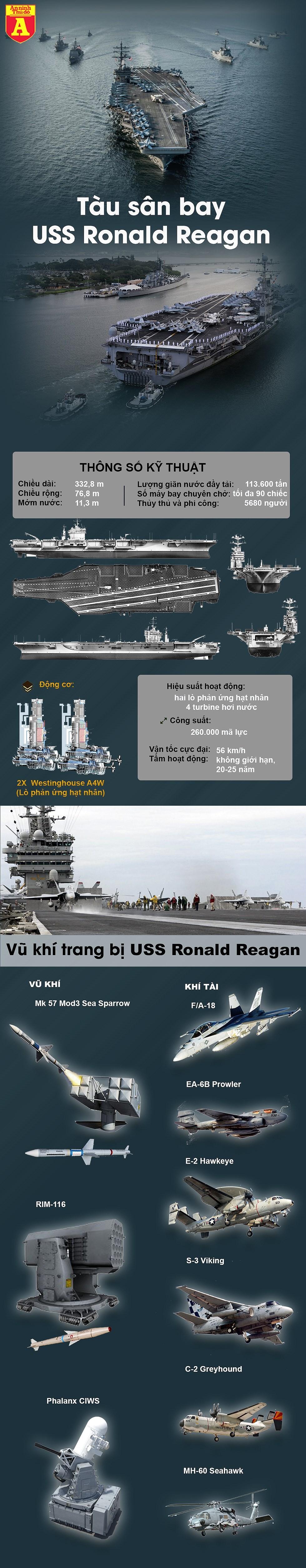 [Infographic] Sau khi tập trận trên biển Đông, siêu tàu sân bay Mỹ tiếp tục đến Philippines - Ảnh 1