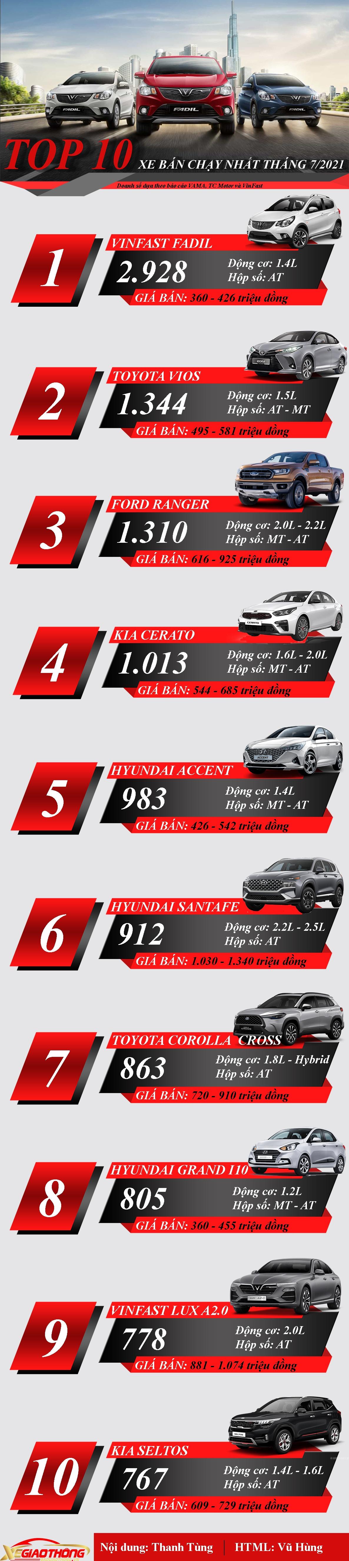 [Infographics] TOP 10 ô tô bán chạy nhất Việt Nam  - Ảnh 1