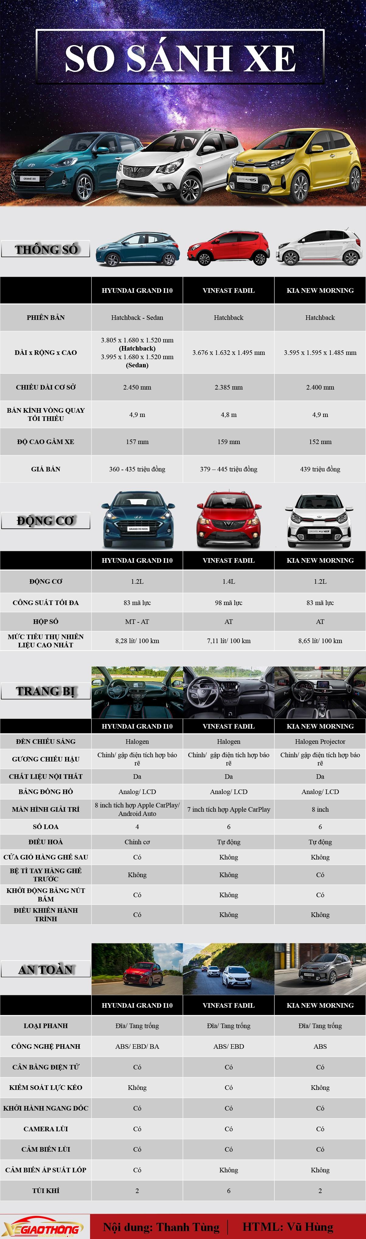 """[Infographics] So sánh Hyundai Grand i10 với hai """"đối thủ"""" VinFast Fadil và Kia Morning?  - Ảnh 1"""