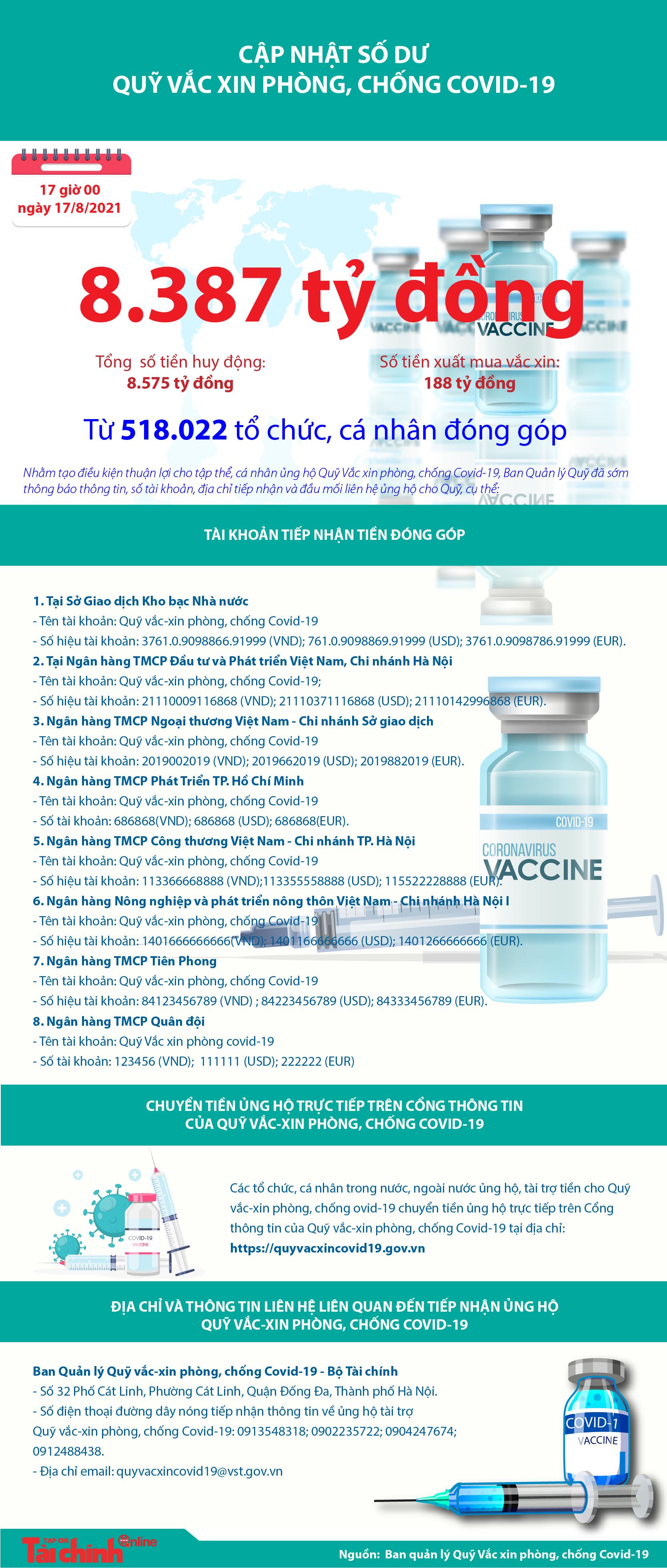 [Infographics] Quỹ Vắc xin phòng, chống COVID-19 còn dư 8.387 tỷ đồng - Ảnh 1