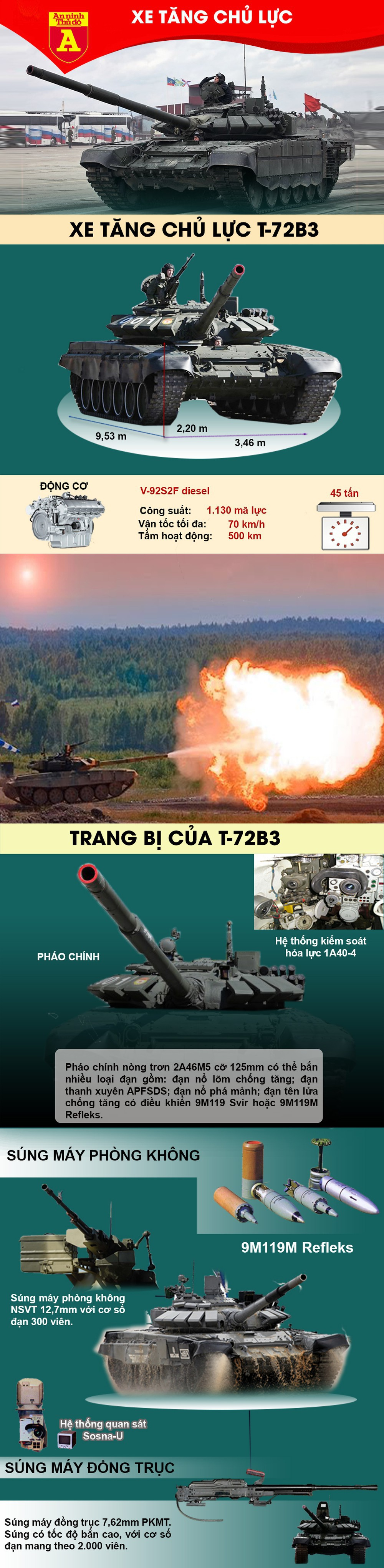 [Infographics] Sức mạnh xe tăng T-72B3 chiến sĩ Việt Nam vừa tiếp nhận tại Nga  - Ảnh 1