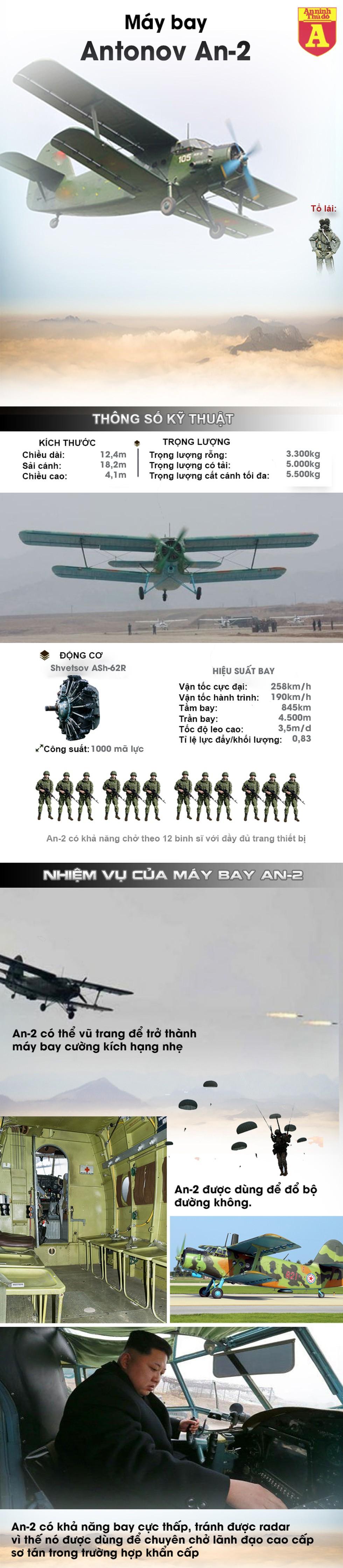 """[Infographic] Đây chính là lý do Triều Tiên cho """"lão tướng"""" An-2 đóng giả chiến thần F-15K - Ảnh 1"""
