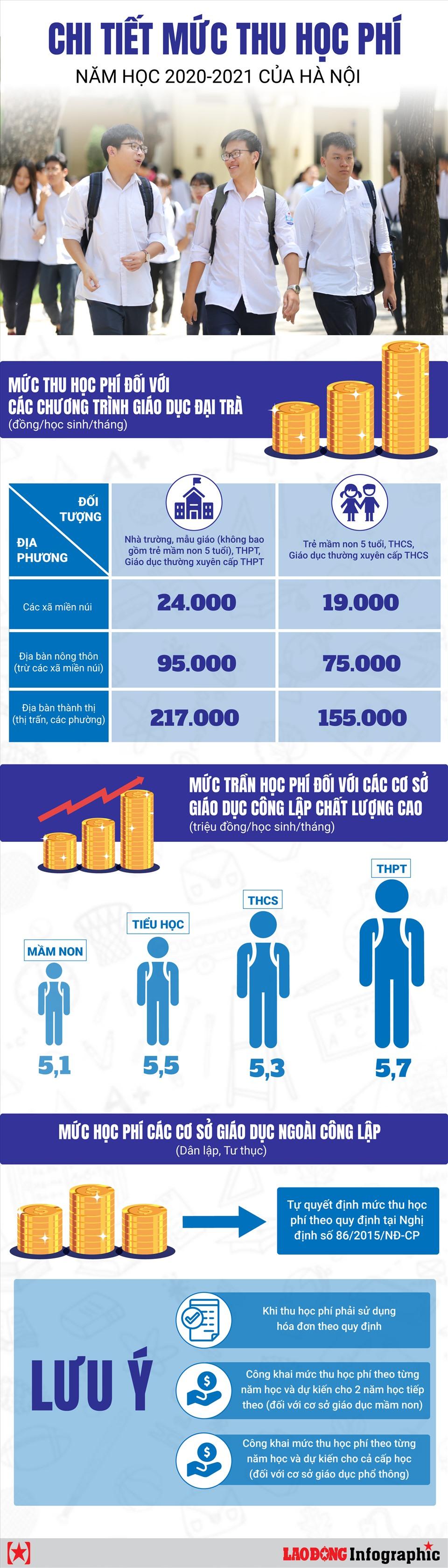 [Infographics] Chi tiết về mức thu học phí năm học 2020-2021 của Hà Nội - Ảnh 1