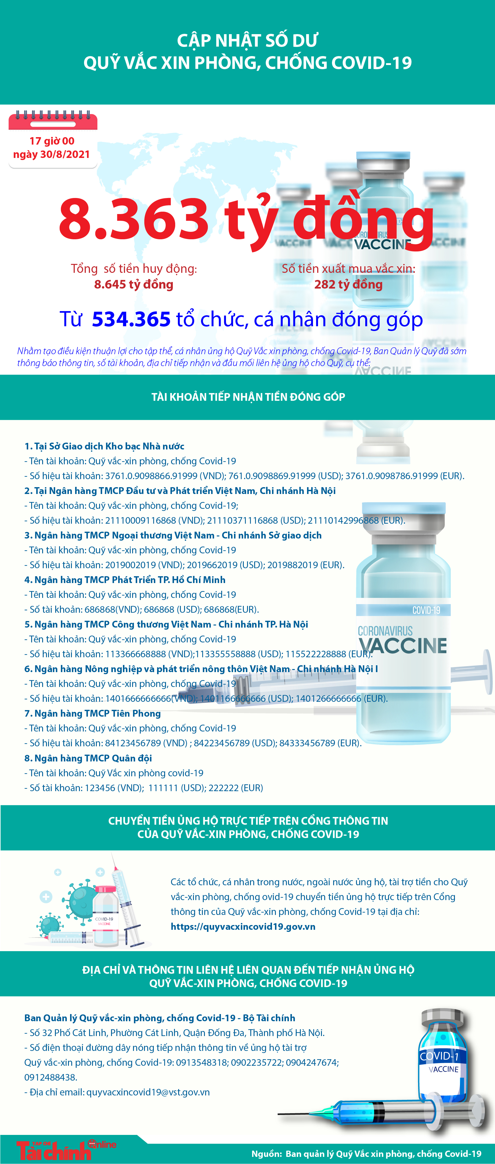 [Infographics] Quỹ Vắc xin phòng, chống COVID-19 còn dư 8.363 tỷ đồng - Ảnh 1