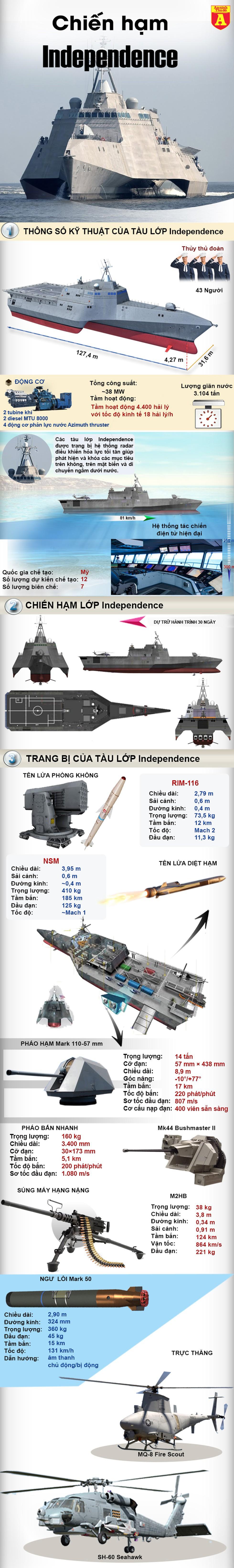 """[Infographic] Chiến hạm """"cực dị"""" của Mỹ sát cánh cùng Đông Nam Á tập trận - Ảnh 1"""