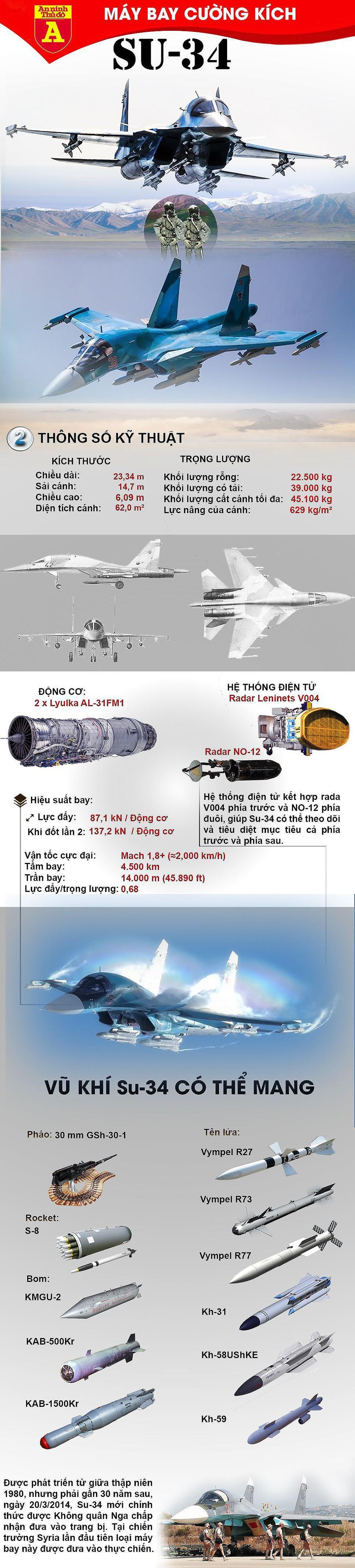 [Infographic] Hai tiêm kích bom Su-34 của Nga va vào nhau trên không - Ảnh 1