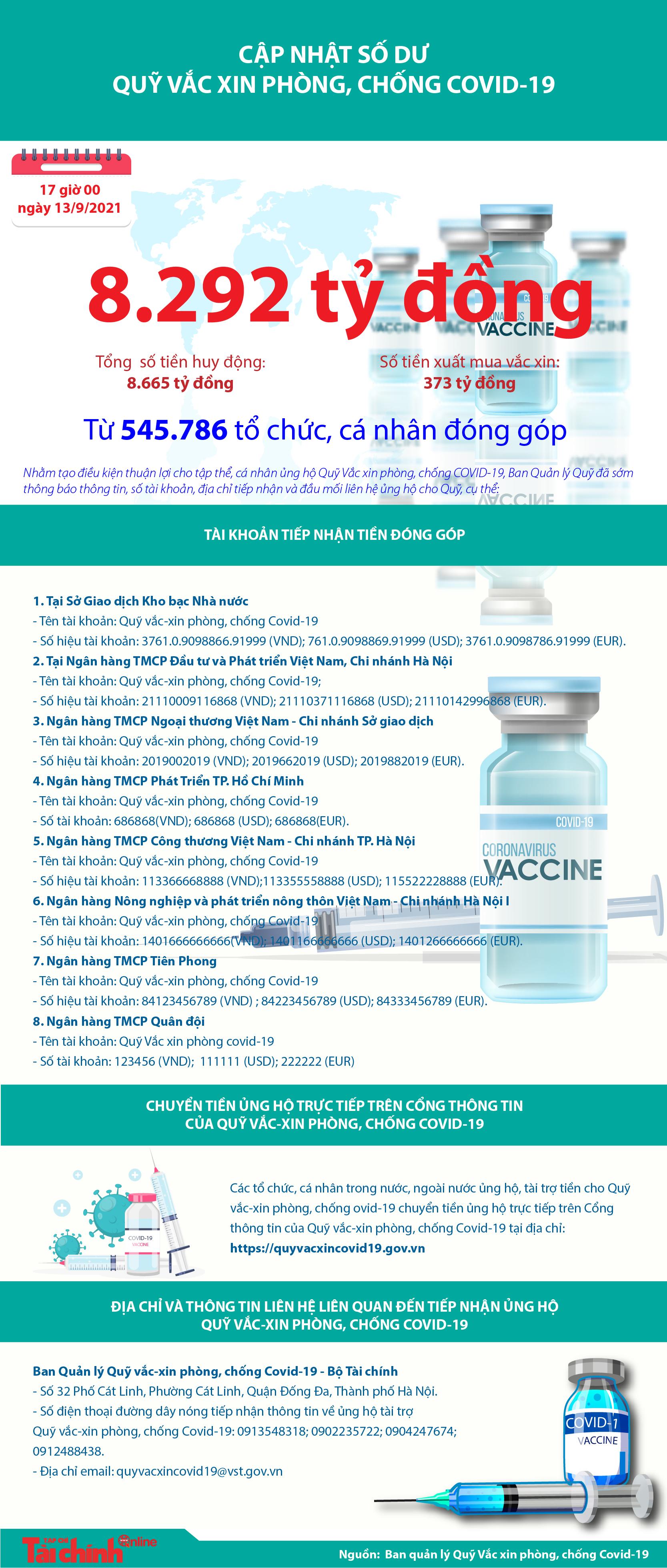 [Infographics] Quỹ Vắc xin phòng, chống COVID-19 còn dư 8.292 tỷ đồng - Ảnh 1