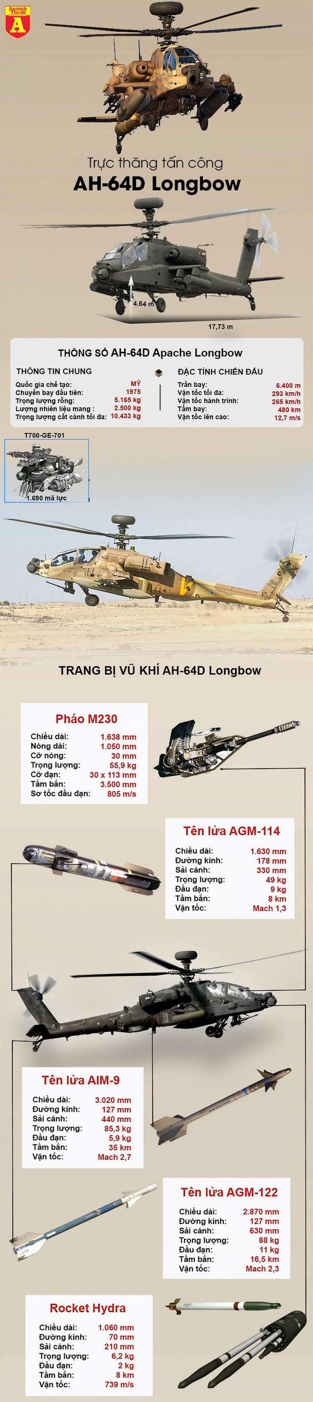 """[Infographics] Mỹ loại biên """"hung thần diệt tăng"""" Apache, cơ hội lớn cho các nước sở hữu  - Ảnh 1"""