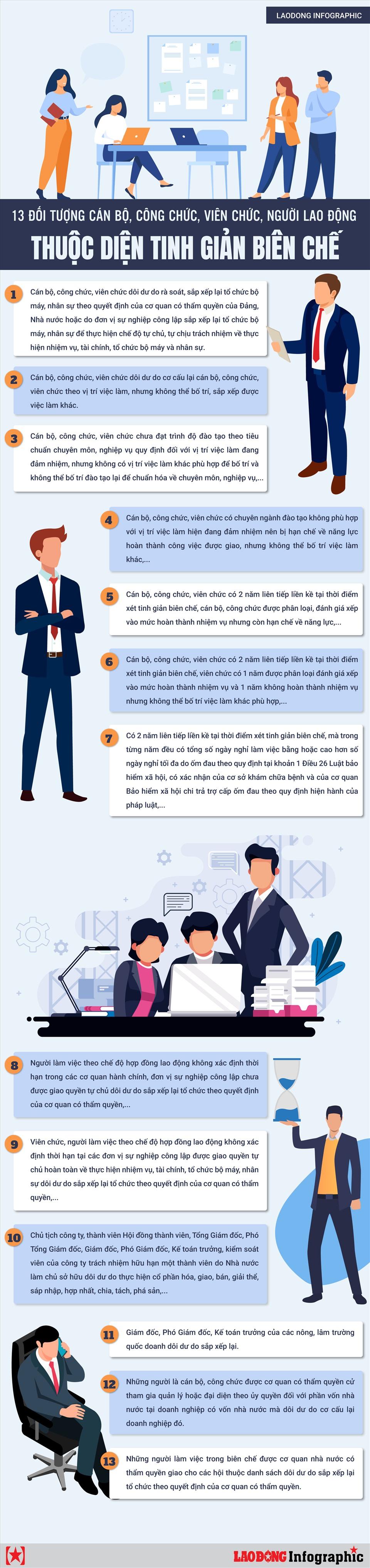 [Infographics] Đối tượng cán bộ, công chức, viên chức, người lao động thuộc diện tinh giản biên chế - Ảnh 1