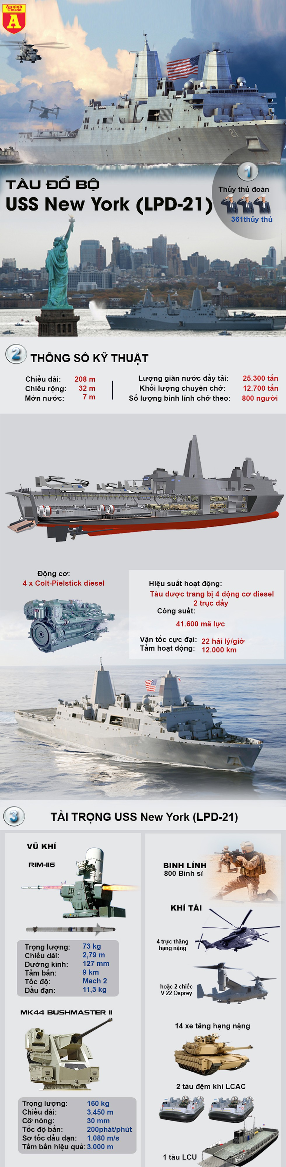 [Infographic] 7,5 tấn thép từ tòa tháp đôi vụ khủng bố 11-9 đã được dùng để chế tạo siêu chiến hạm này - Ảnh 1