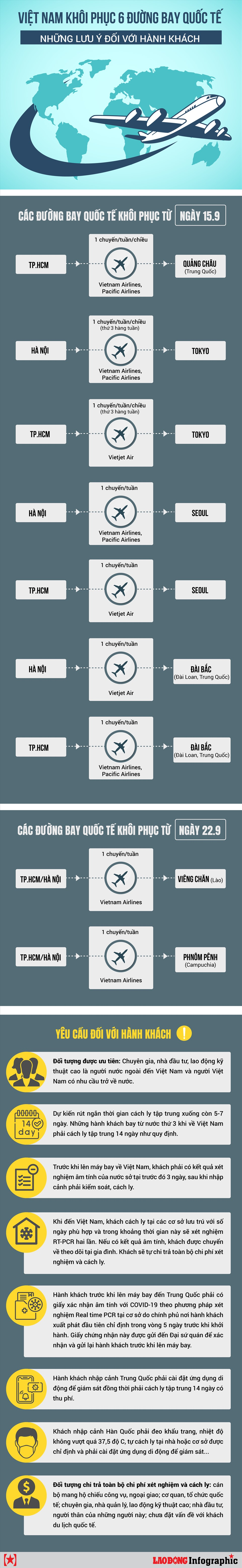 [Infographics] Việt Nam mở lại 6 đường bay quốc tế, hành khách cần lưu ý gì? - Ảnh 1