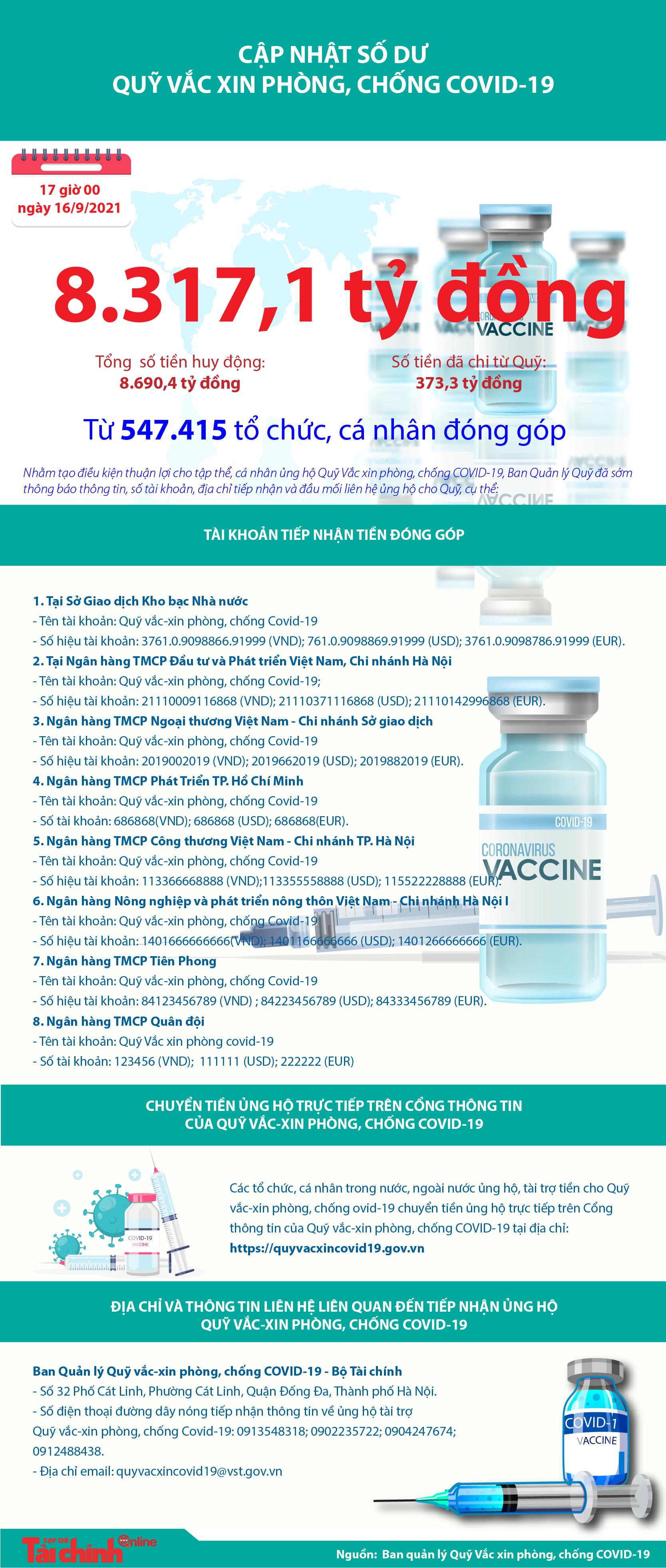 [Infographics] Quỹ Vắc xin phòng, chống COVID-19 còn dư 8.317,1 tỷ đồng - Ảnh 1