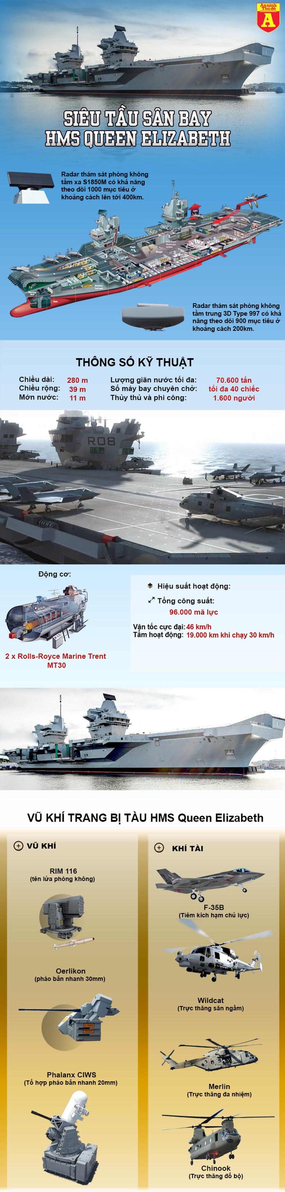 [Infographic] Phớt lờ cảnh báo từ Trung Quốc, Anh đem tàu sân bay để bảo đảm tự do hàng hải tại biển Đông - Ảnh 1