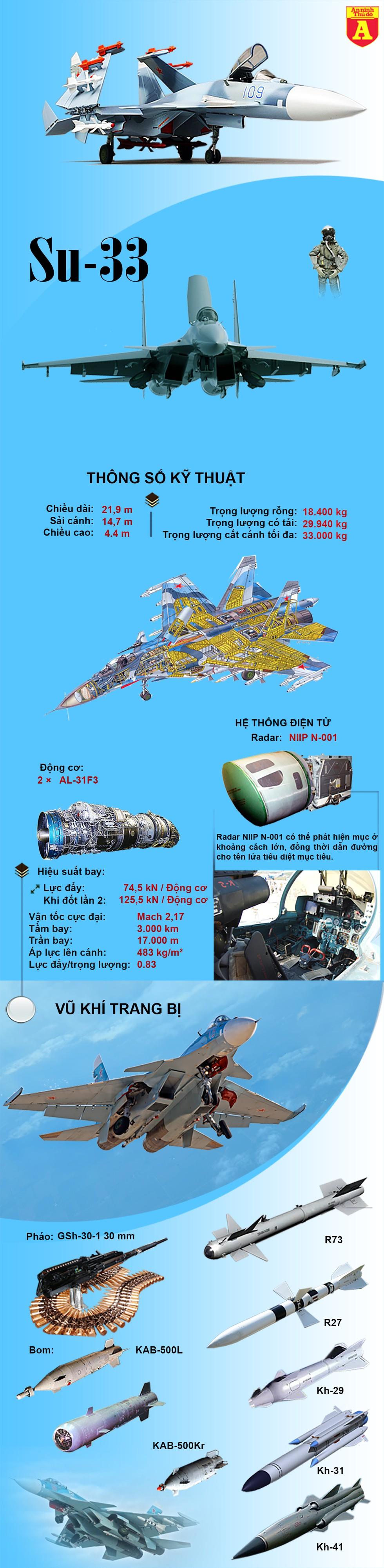 [Infographics] Tiêm kích hạm Nga chỉ mang được số vũ khí bằng phân nửa so với Mỹ - Ảnh 1