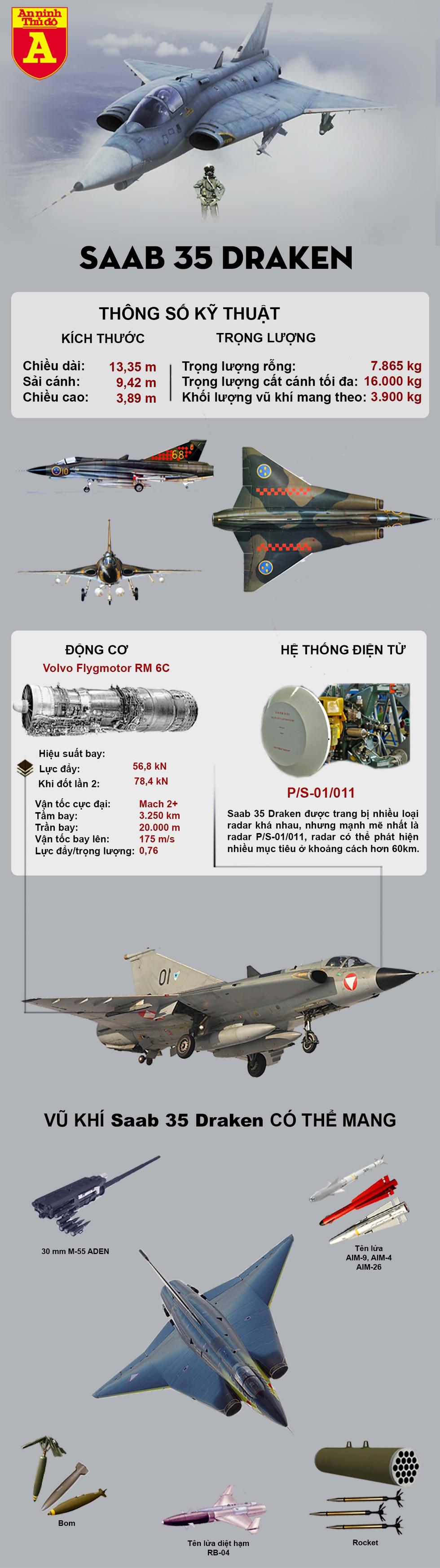 """[Infographics] Tiêm kích thực hiện động tác """"Rắn hổ mang"""" đầu tiên không phải là Su-27 Nga - Ảnh 1"""