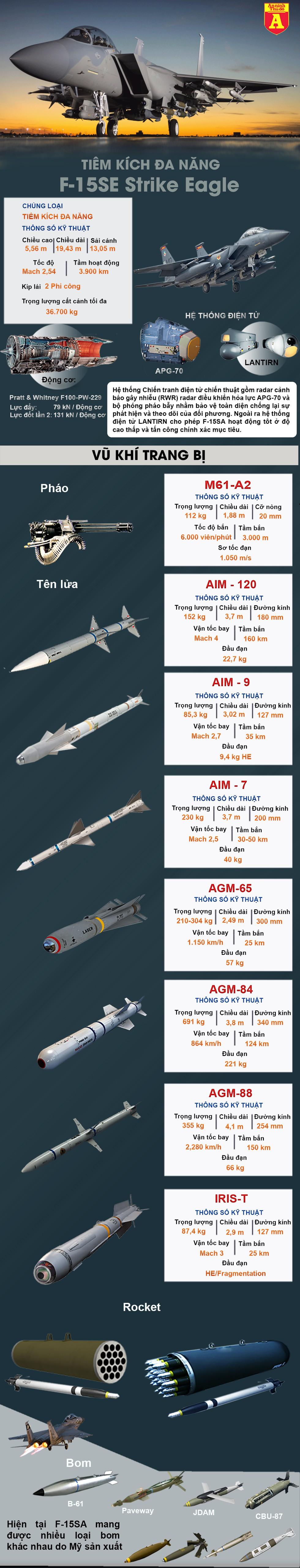 """[Infographics] Saudi Arabia mang """"kho tên lửa bay"""" F-15SA hủy diệt trả đũa phiến quân Houthi - Ảnh 1"""