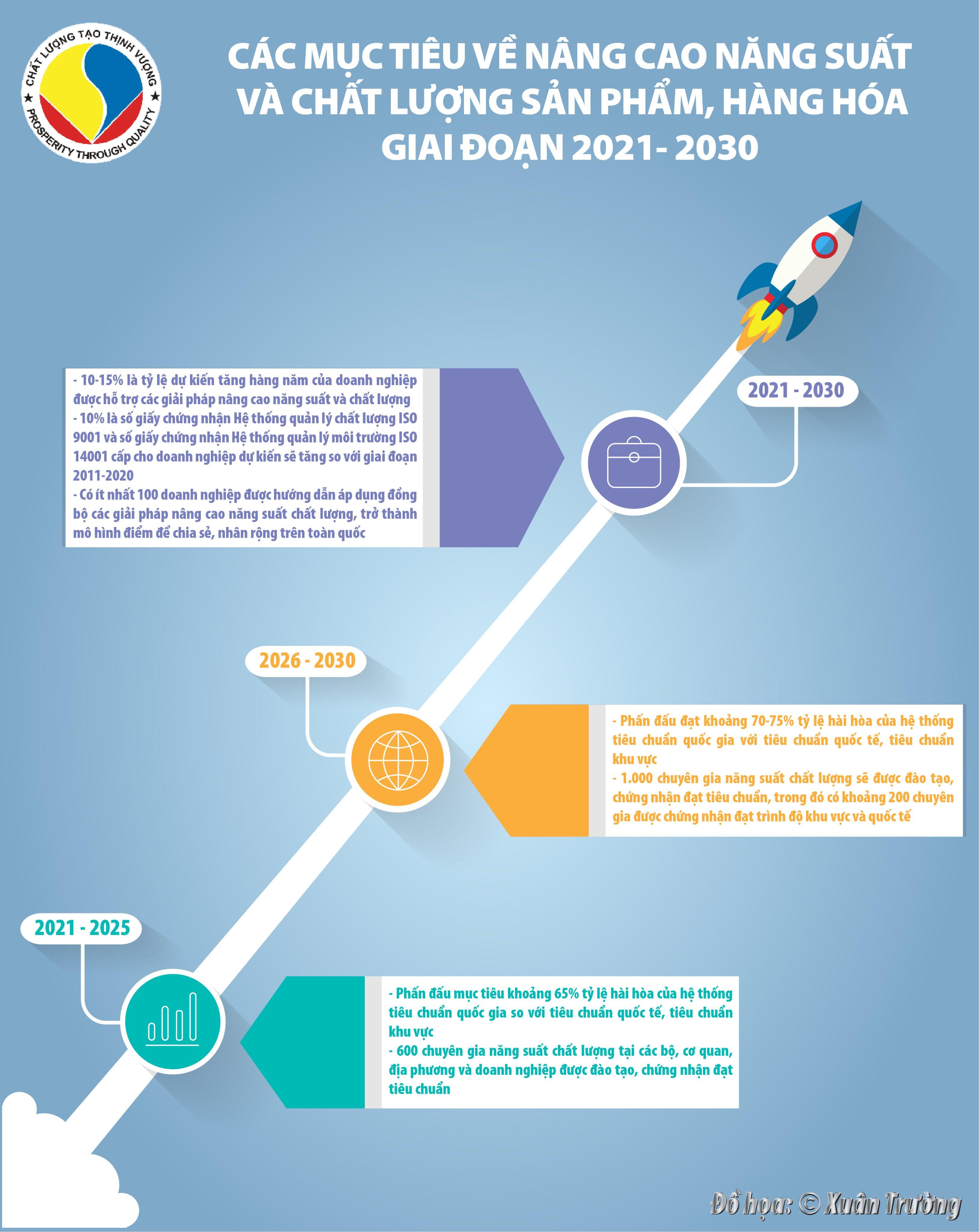 [Infographics] Các mục tiêu về nâng cao năng suất và chất lượng sản phẩm, hàng hóa giai đoạn 2021- 2030  - Ảnh 1