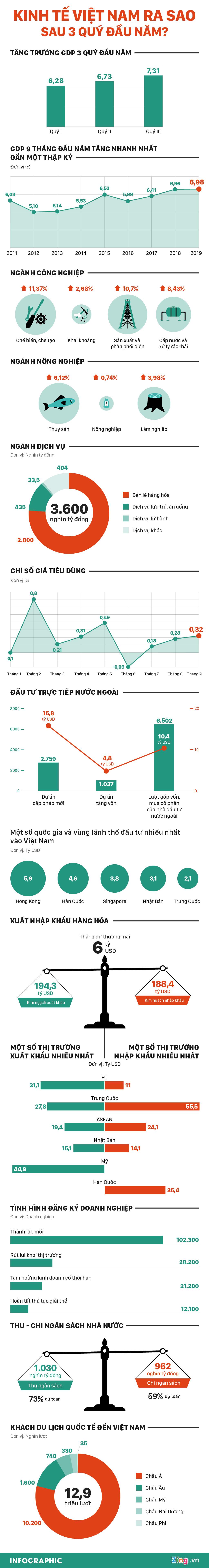 [Infographics] GDP Việt Nam tăng trưởng hơn 7% trong quý III, cao nhất 9 năm - Ảnh 1