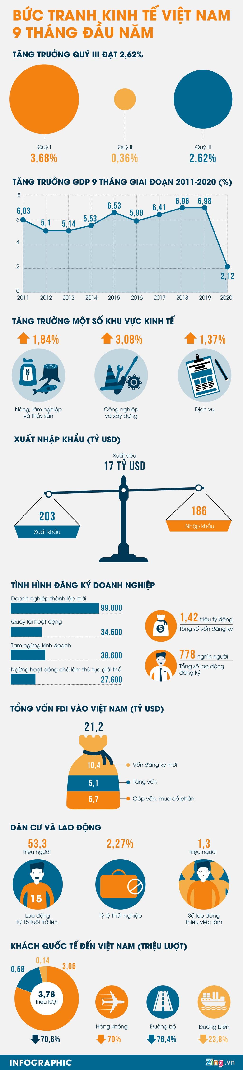 [Infographics] Bức tranh kinh tế Việt Nam trong 9 tháng đầu năm - Ảnh 1