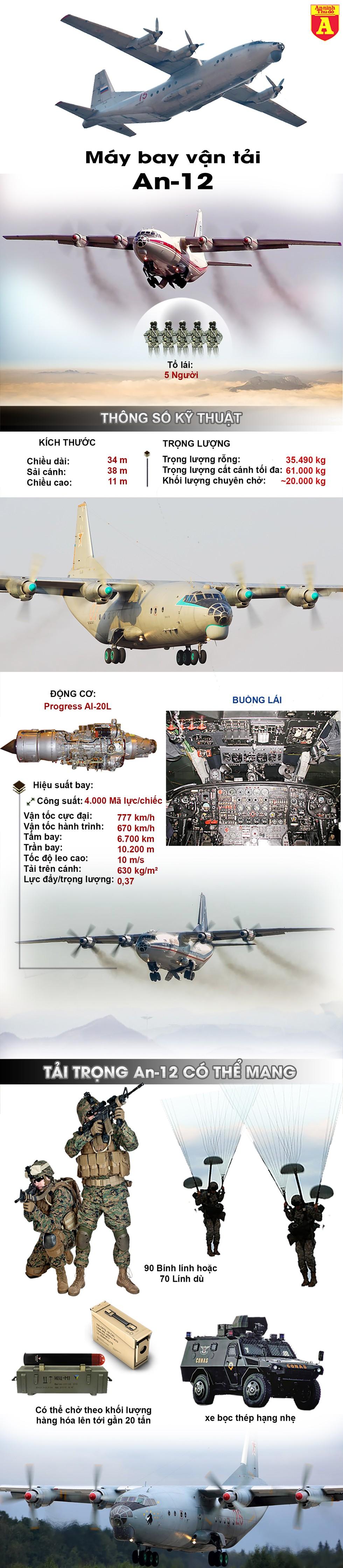 [Infographics] Máy bay An-12 Ukraine hết nhiên liệu buộc phải đáp khẩn cấp làm 5 người chết - Ảnh 1