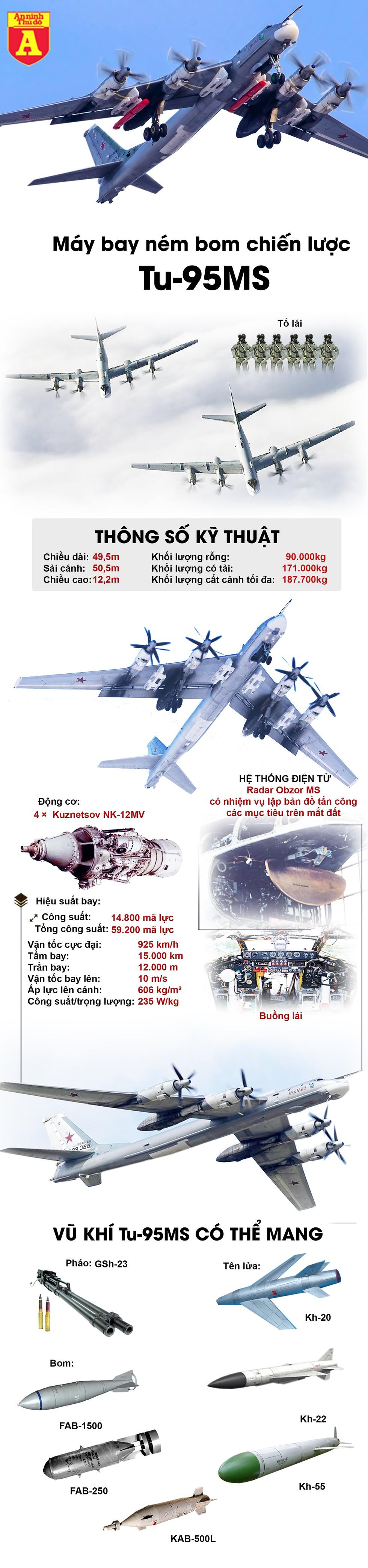 """[Infographics] """"Gấu bay"""" Tu-95MS lọt top máy bay cực nguy hiểm của Nga - Ảnh 1"""