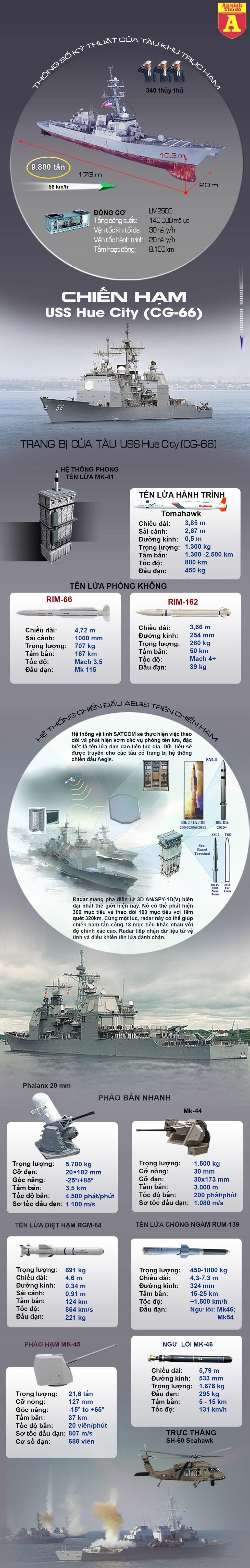 [Infographics] Khu trục hạm trang bị tên lửa Tomahawk của Mỹ mang tên TP. Huế, Việt Nam - Ảnh 1