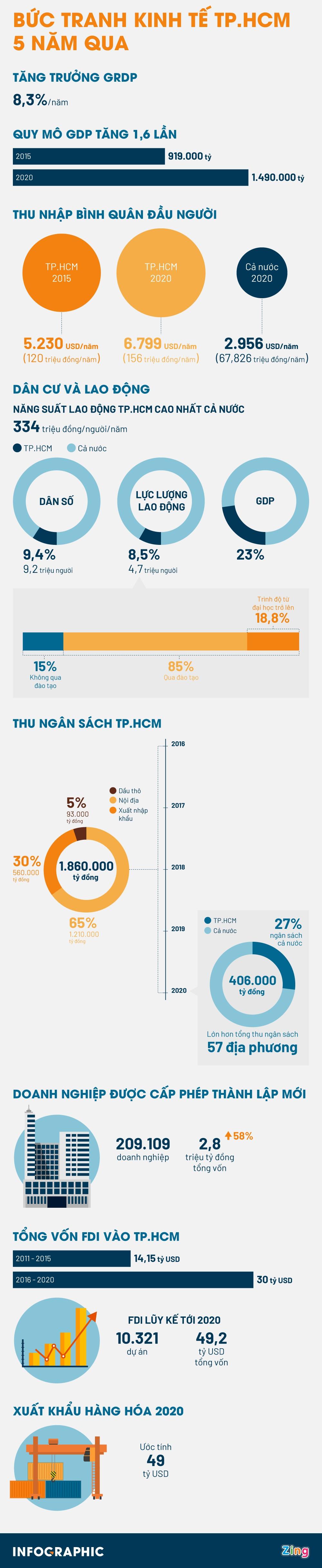 [Infographics] Kinh tế TP. Hồ Chí Minh vững phong độ 5 năm qua - Ảnh 1