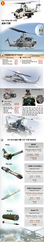 """[Infographics] """"Siêu rắn hổ mang"""" AH-1 Thổ Nhĩ Kỳ bị dân quân người Kurd dùng tên lửa Nga bắn cháy - Ảnh 1"""