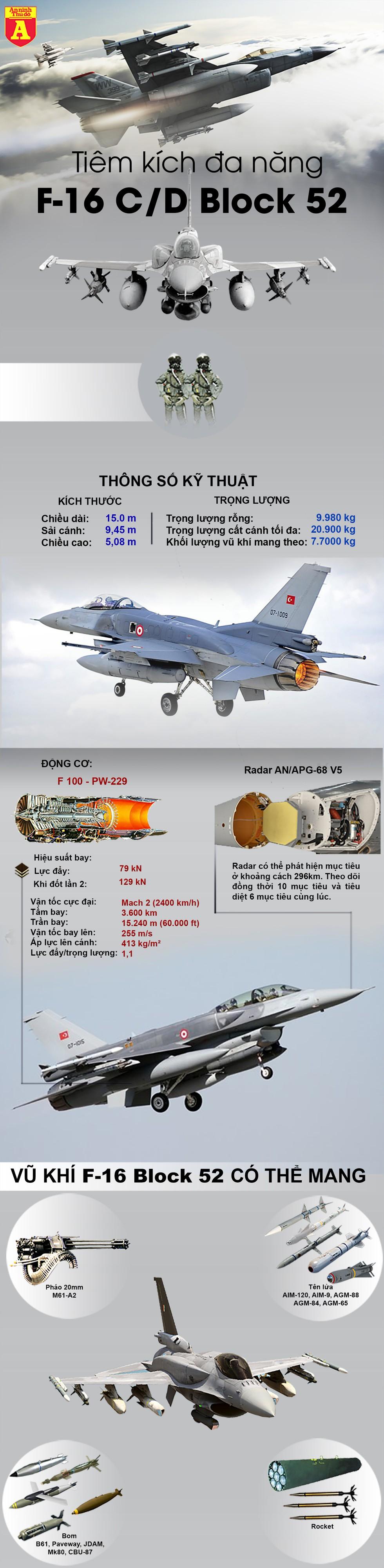 """[Info] Thổ Nhĩ Kỳ đang có biến thể nào của """"chiến thần"""" F-16? - Ảnh 1"""