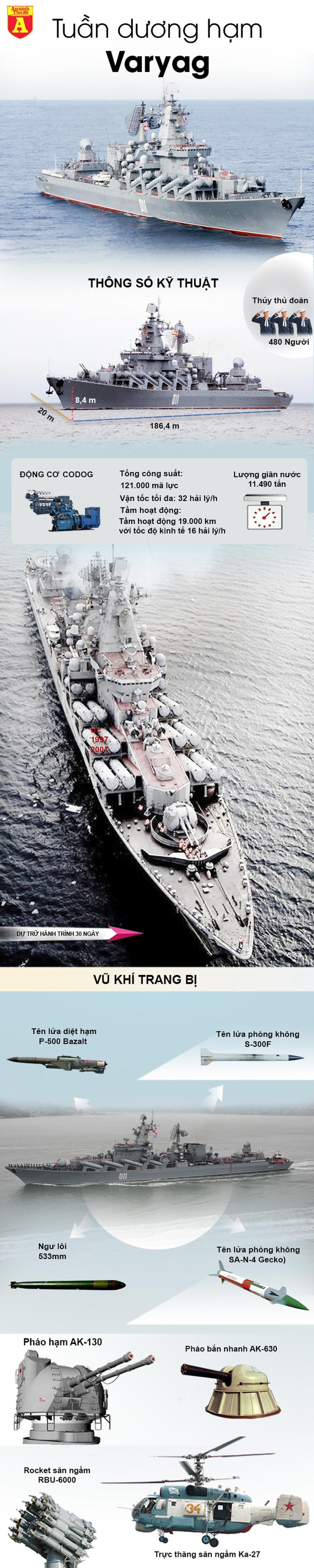 [Infographics] Tuần dương hạm Varyag cực mạnh của Nga tới Biển Đông - Ảnh 1