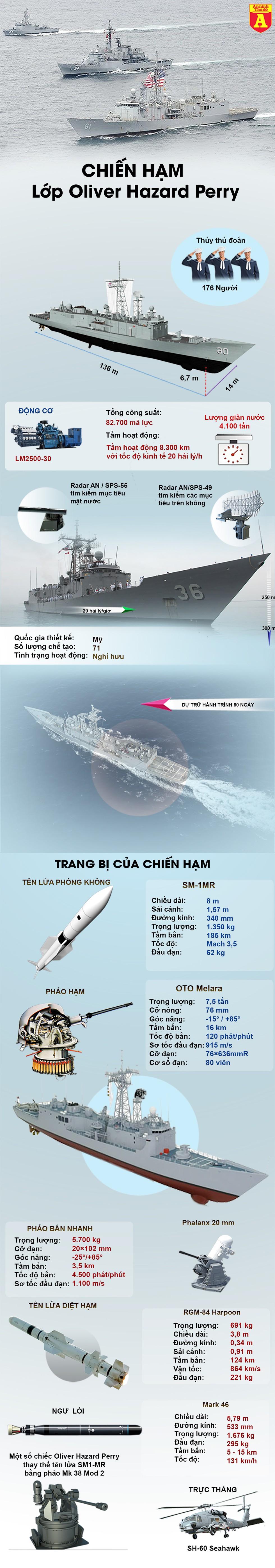 """[Infographics] Mỹ bán chiến hạm loại biên giá 150 triệu USD, đắt liệu có """"xắt ra miếng""""? - Ảnh 1"""