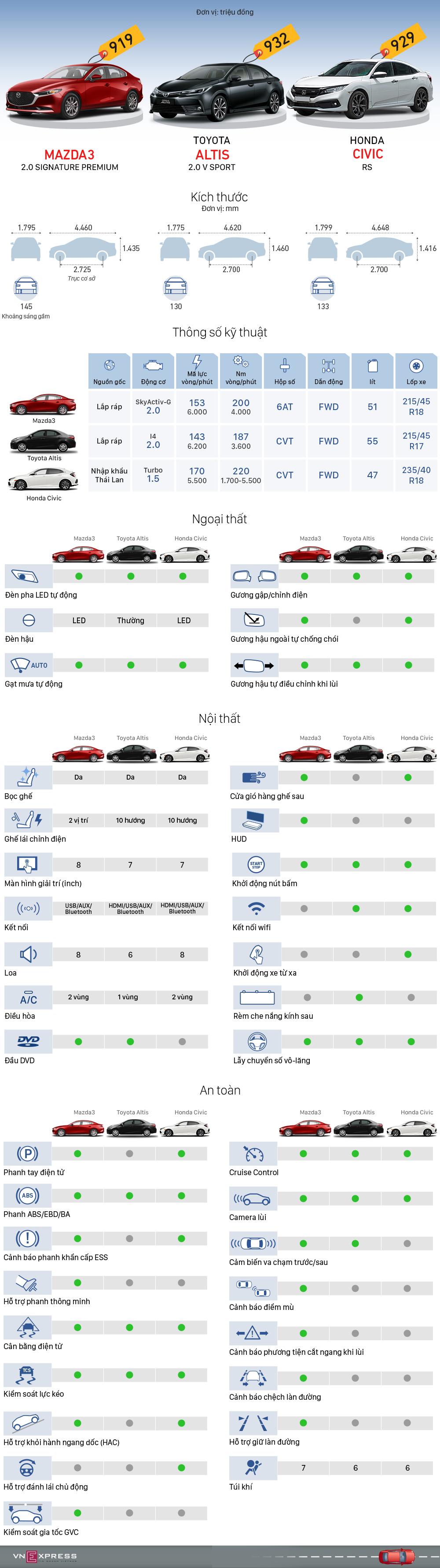 [Infographics] Mazda3, Civic và Altis - cuộc đấu sedan giá hơn 900 triệu  - Ảnh 1