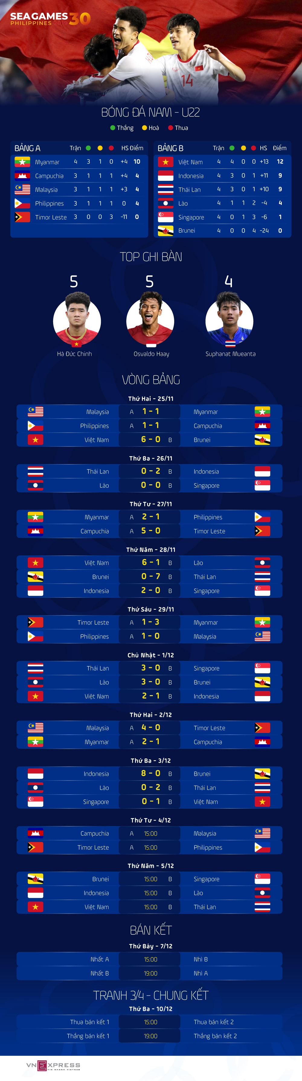 [Infographics] Lịch đấu, bảng điểm SEA Games 30: Thái Lan tụt xuống thứ ba bảng B - Ảnh 1