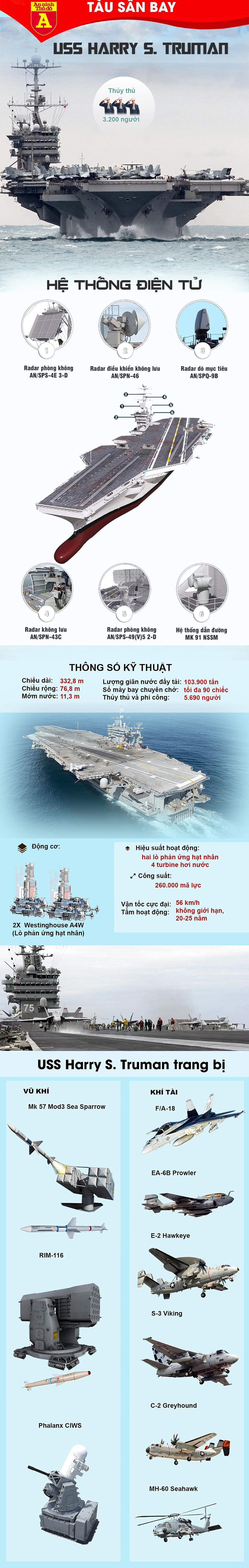 [Infographics] Uy lực kinh hoàng của siêu tàu sân bay Mỹ đang tiến về phía Syria - Ảnh 1
