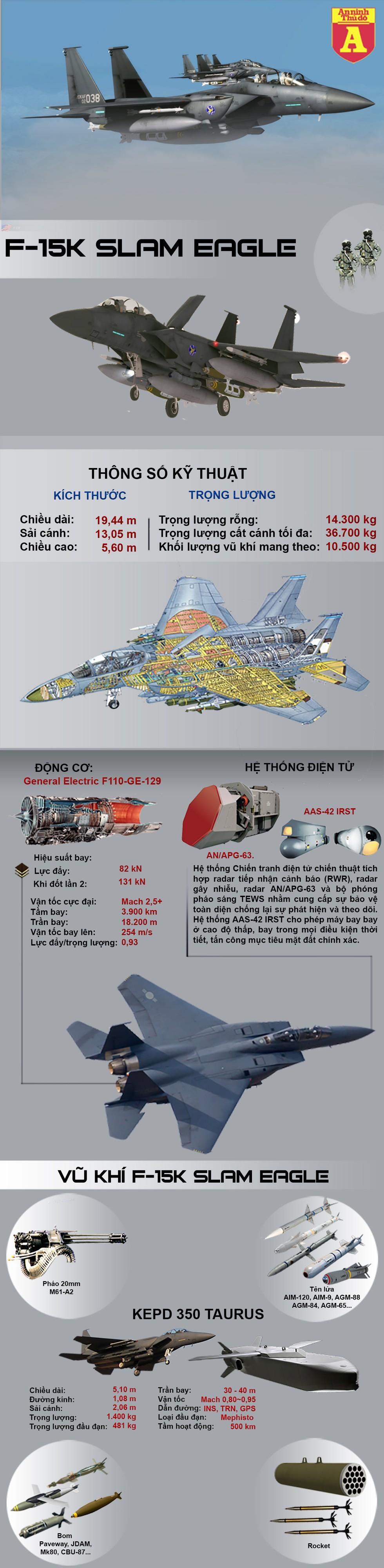 [Infographics] Cặp bài trùng đáng sợ hơn cả F-35A của Hàn Quốc - Ảnh 1