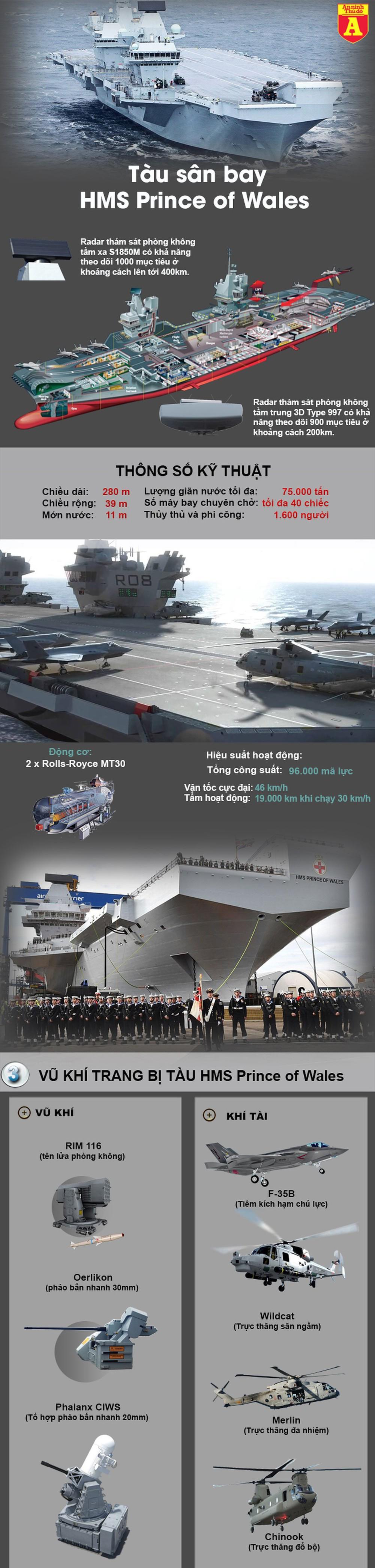 [Infographics] Tại sao Trung Quốc coi thường siêu tàu sân bay Anh  - Ảnh 1