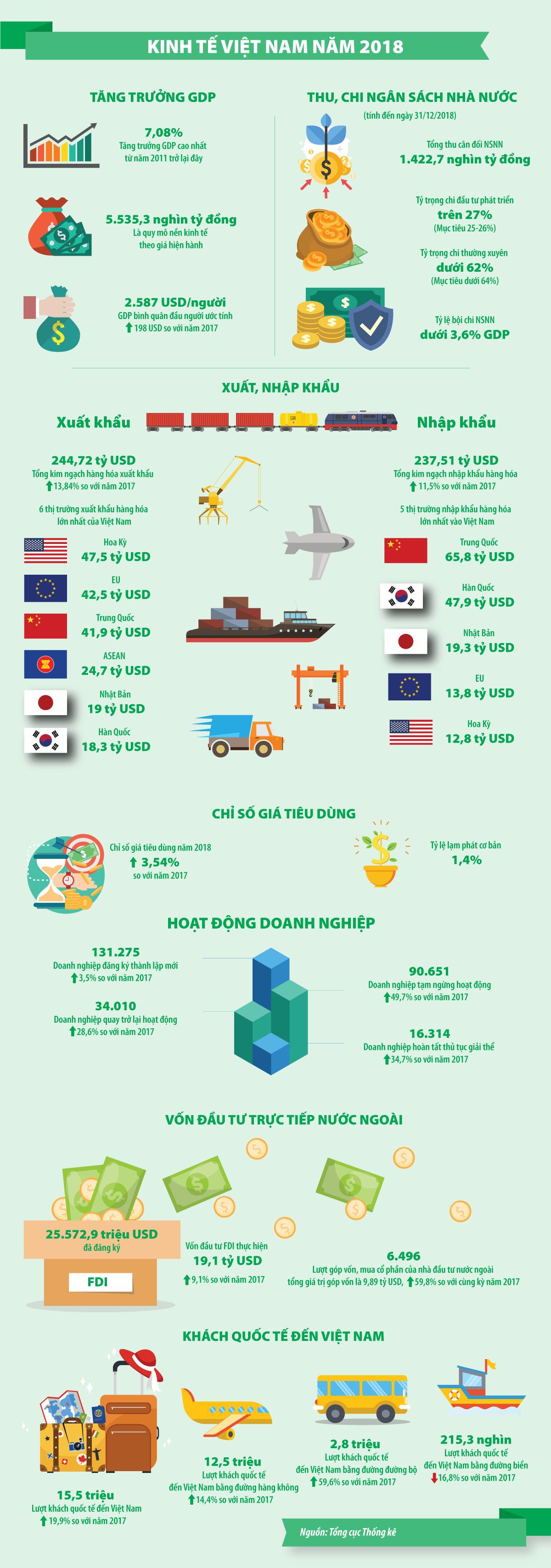 [Infographic] Kinh tế Việt Nam 2018 - Ảnh 1