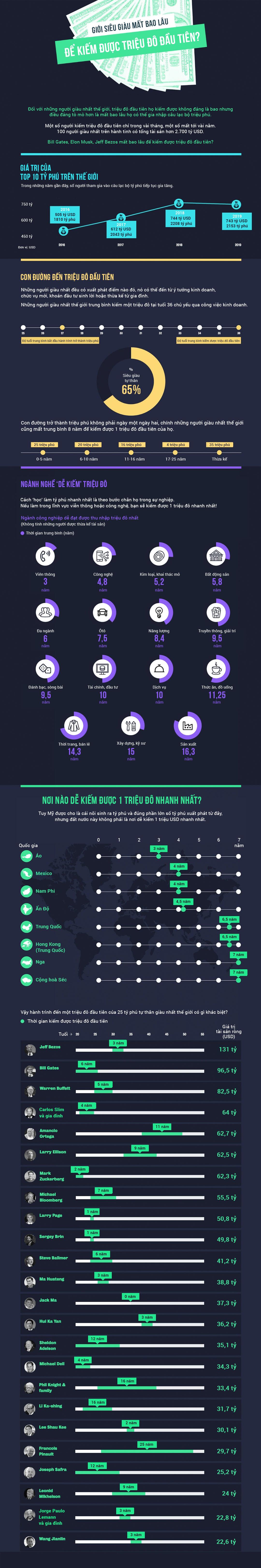 [Infographics] Giới siêu giàu mất bao lâu để kiếm được triệu đô đầu tiên? - Ảnh 1