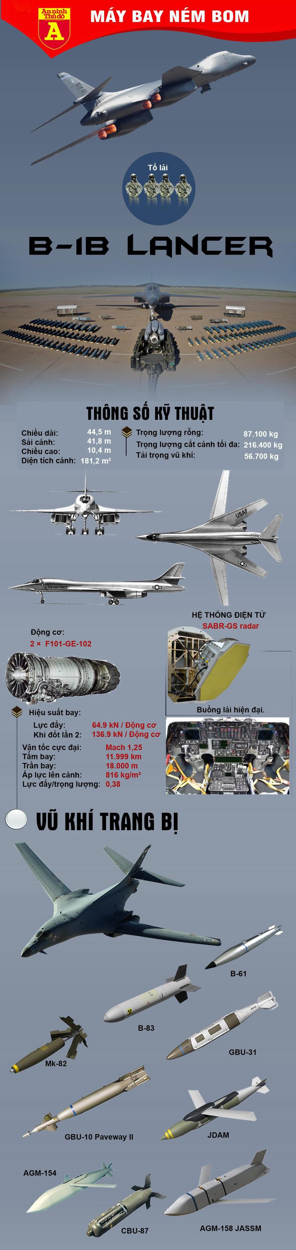 [Info] Máy bay ném bom chiến lược B-1B Lancer Mỹ áp sát biên giới Nga - Ảnh 1