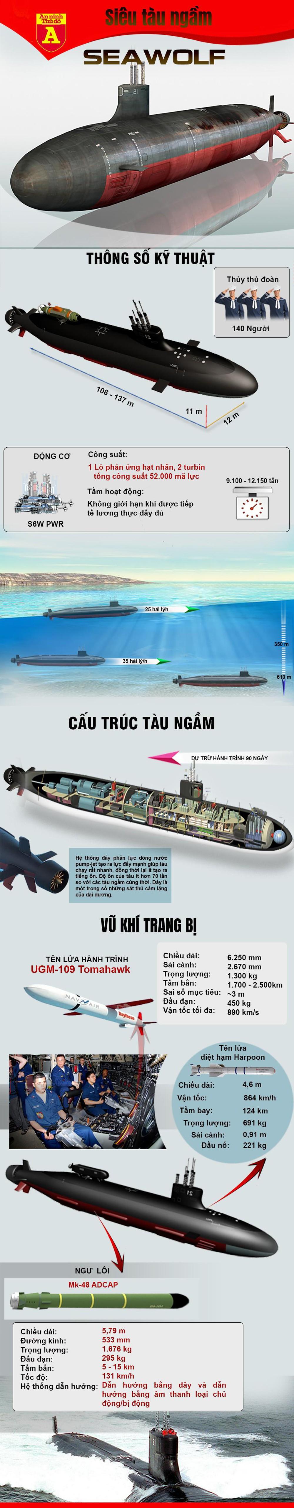 [Infographics] Siêu tàu ngầm của Mỹ  bị hư hại sau khi gặp sự cố trên Biển Đông - Ảnh 1