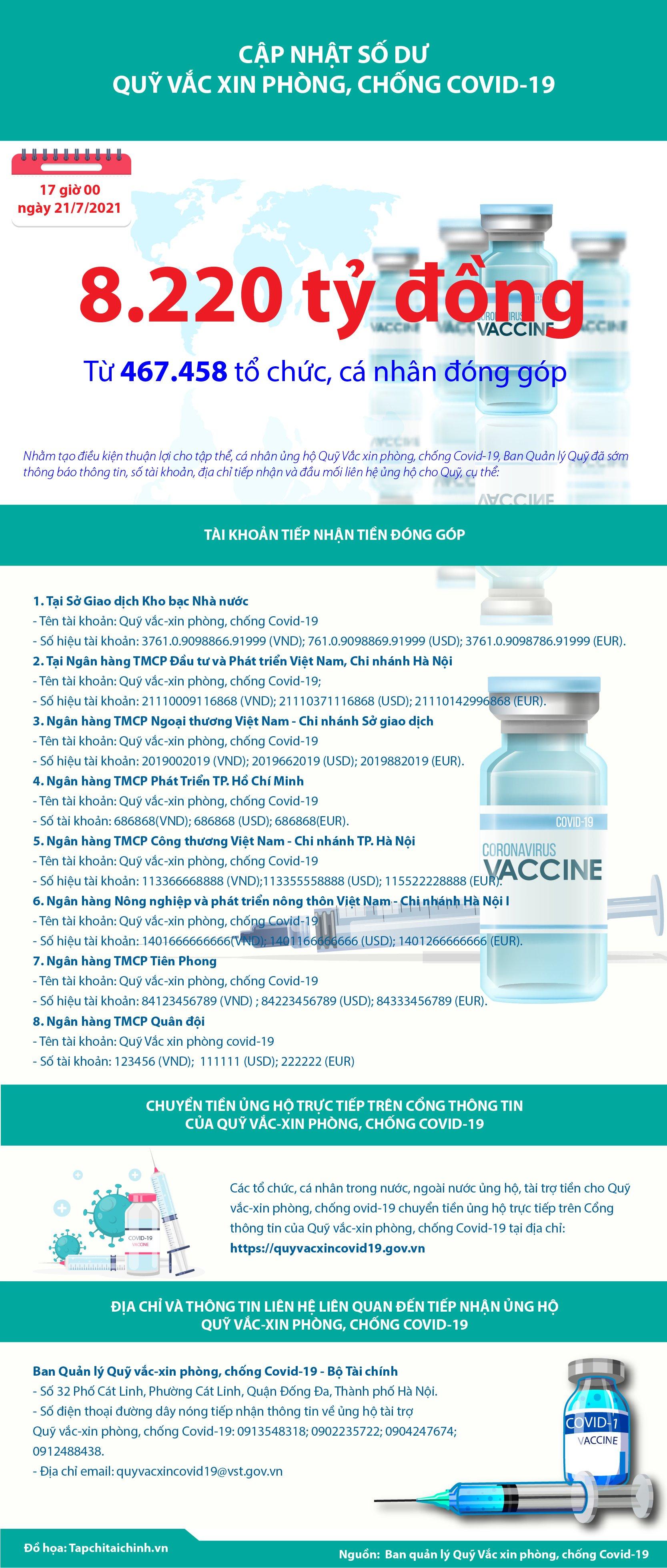 [Infographics] Quỹ Vắc xin phòng, chống Covid-19 đã tiếp nhận ủng hộ 8.220 tỷ đồng - Ảnh 1