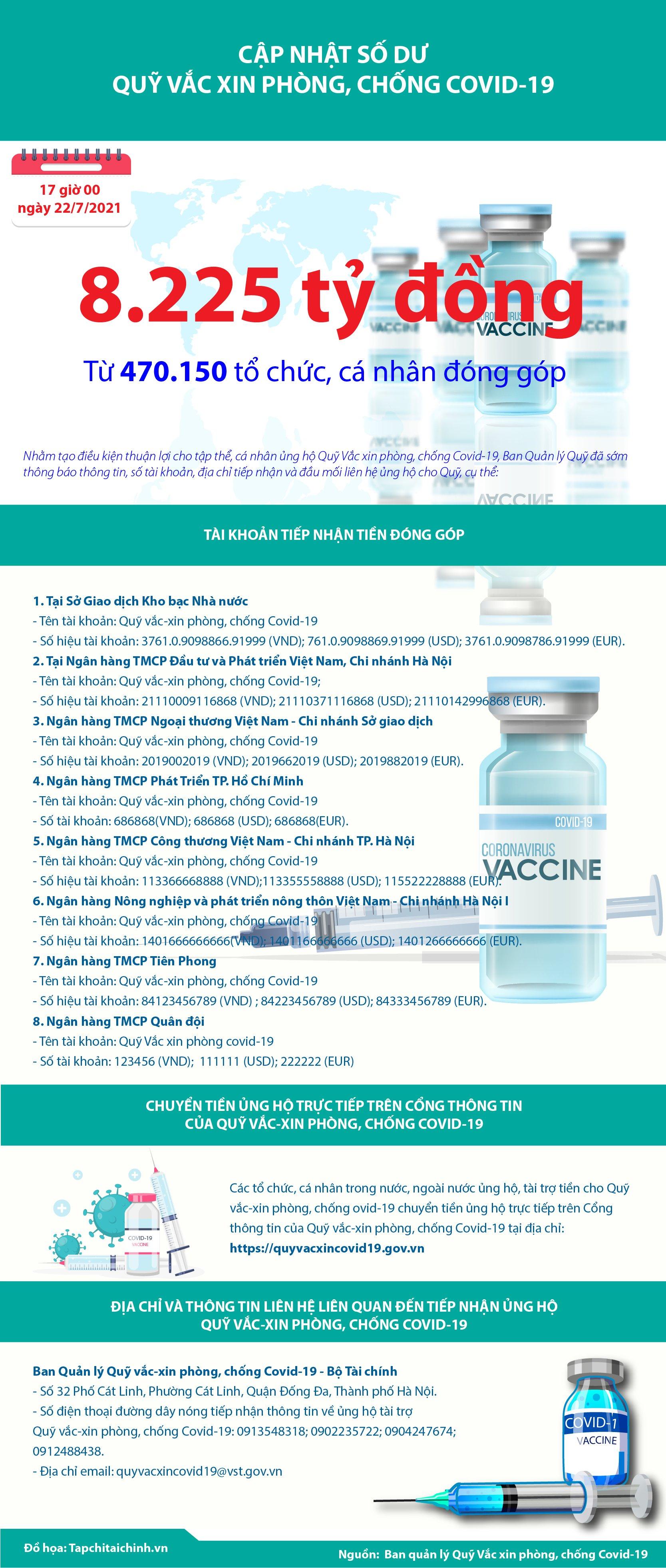 [Infographics] Quỹ Vắc xin phòng, chống Covid-19 đã tiếp nhận ủng hộ 8.225 tỷ đồng - Ảnh 1
