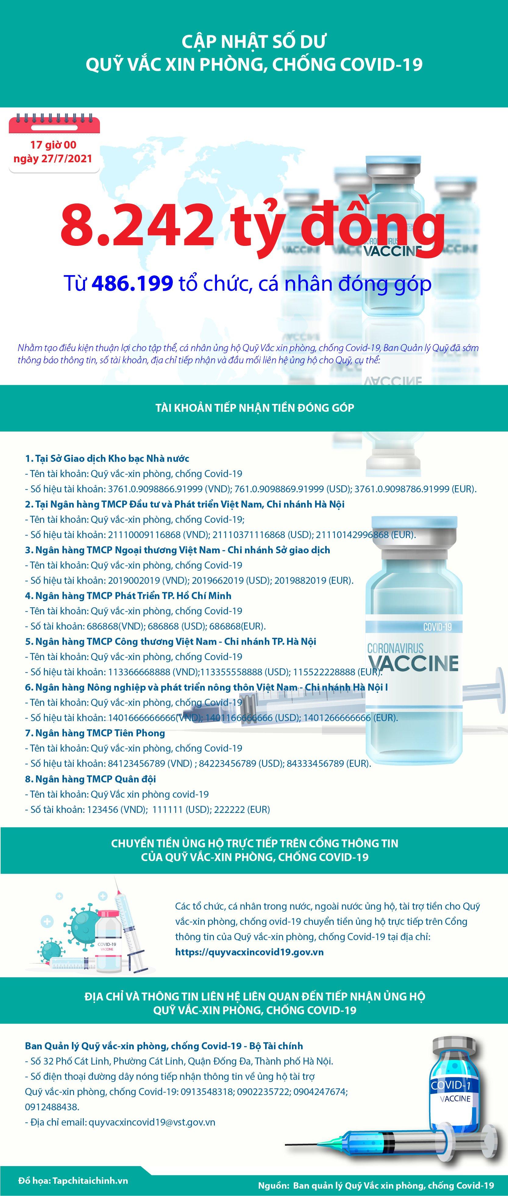 [Infographics] Quỹ Vắc xin phòng, chống Covid-19 đã tiếp nhận ủng hộ 8.242 tỷ đồng - Ảnh 1