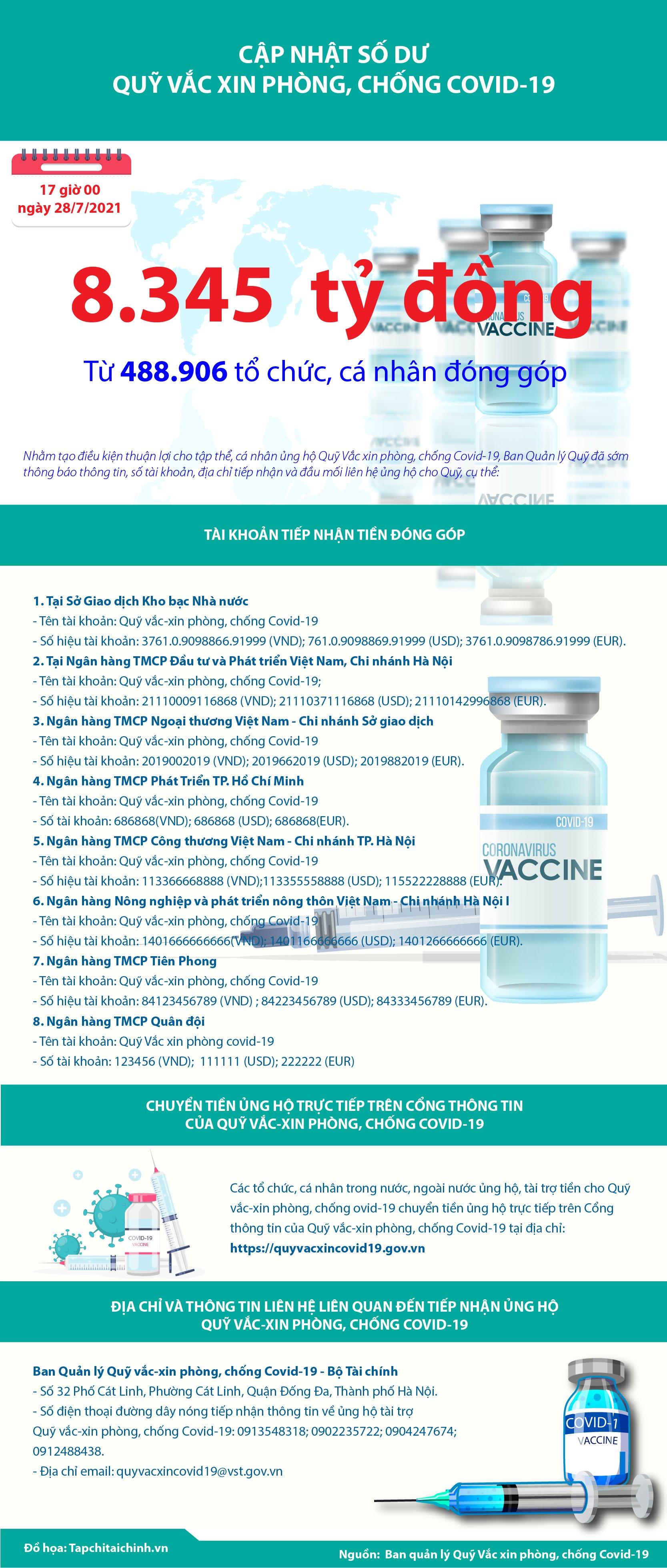 [Infographics] Quỹ Vắc xin phòng, chống Covid-19 đã tiếp nhận ủng hộ 8.345 tỷ đồng - Ảnh 1