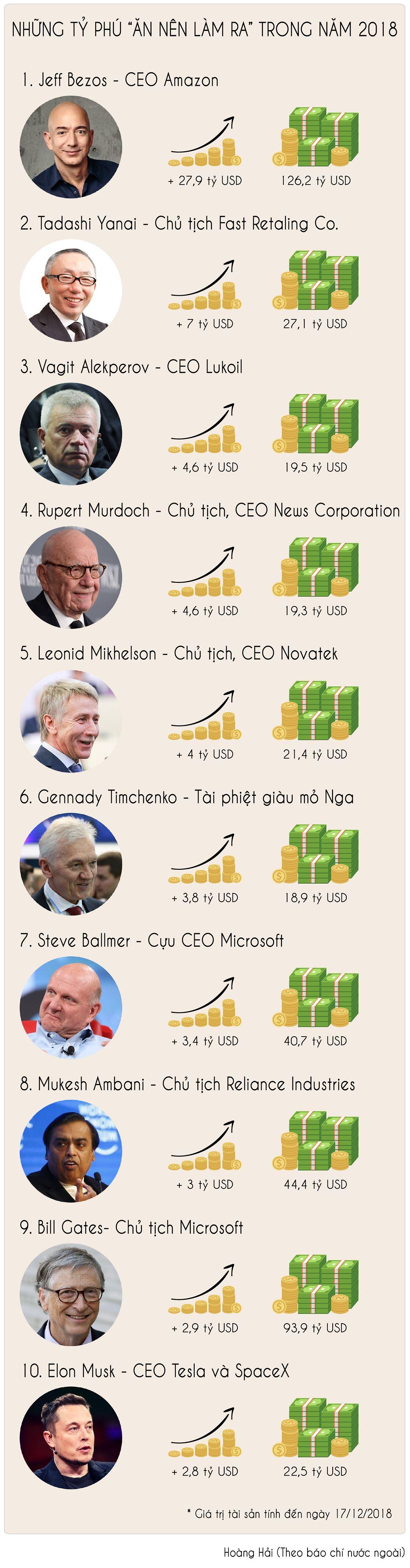 """[Infographic] Những tỷ phú """"ăn nên làm ra"""" trong năm 2018 - Ảnh 1"""