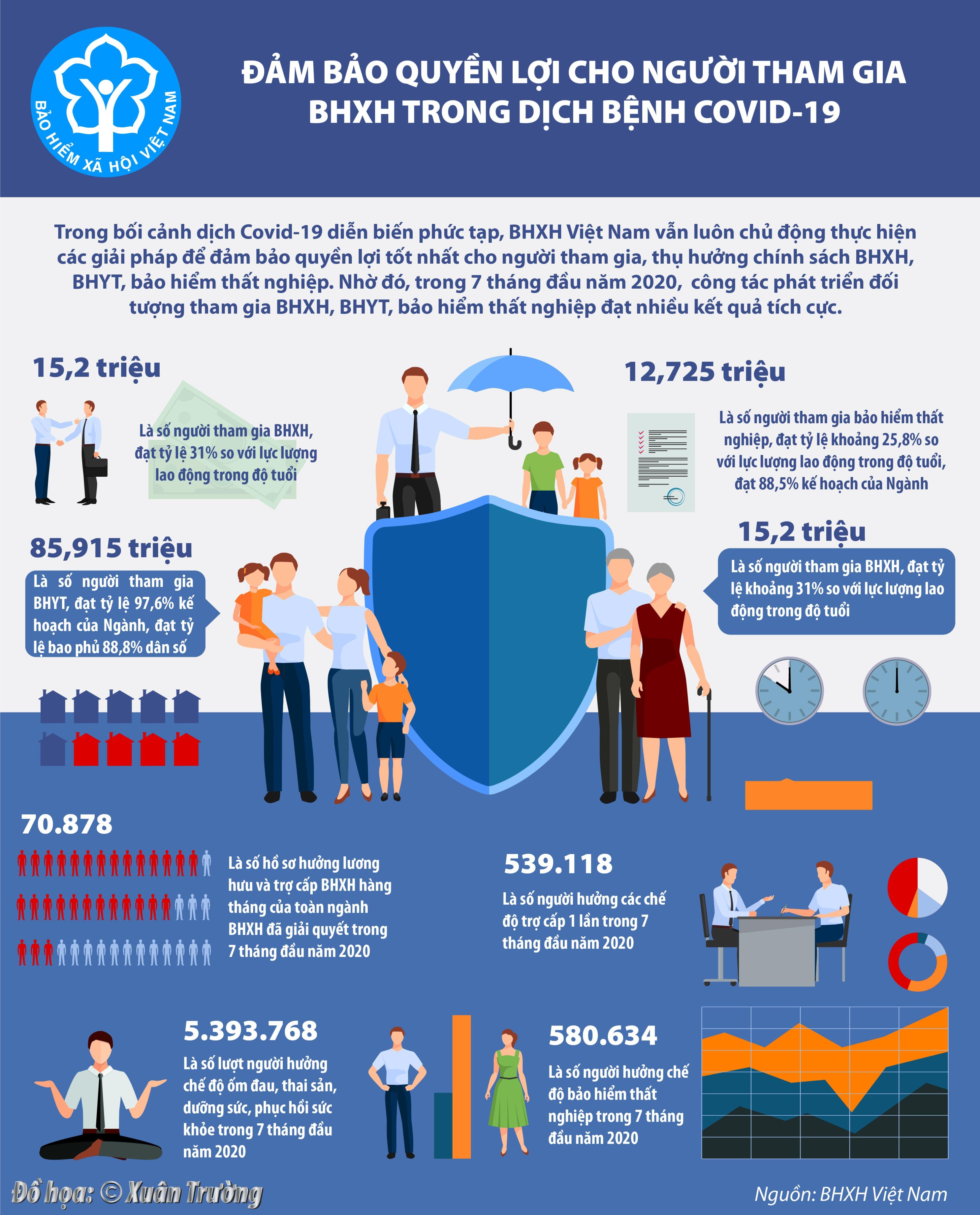 [Infographics] Đảm bảo quyền lợi cho người tham gia BHXH trong dịch bệnh Covid-19 - Ảnh 1