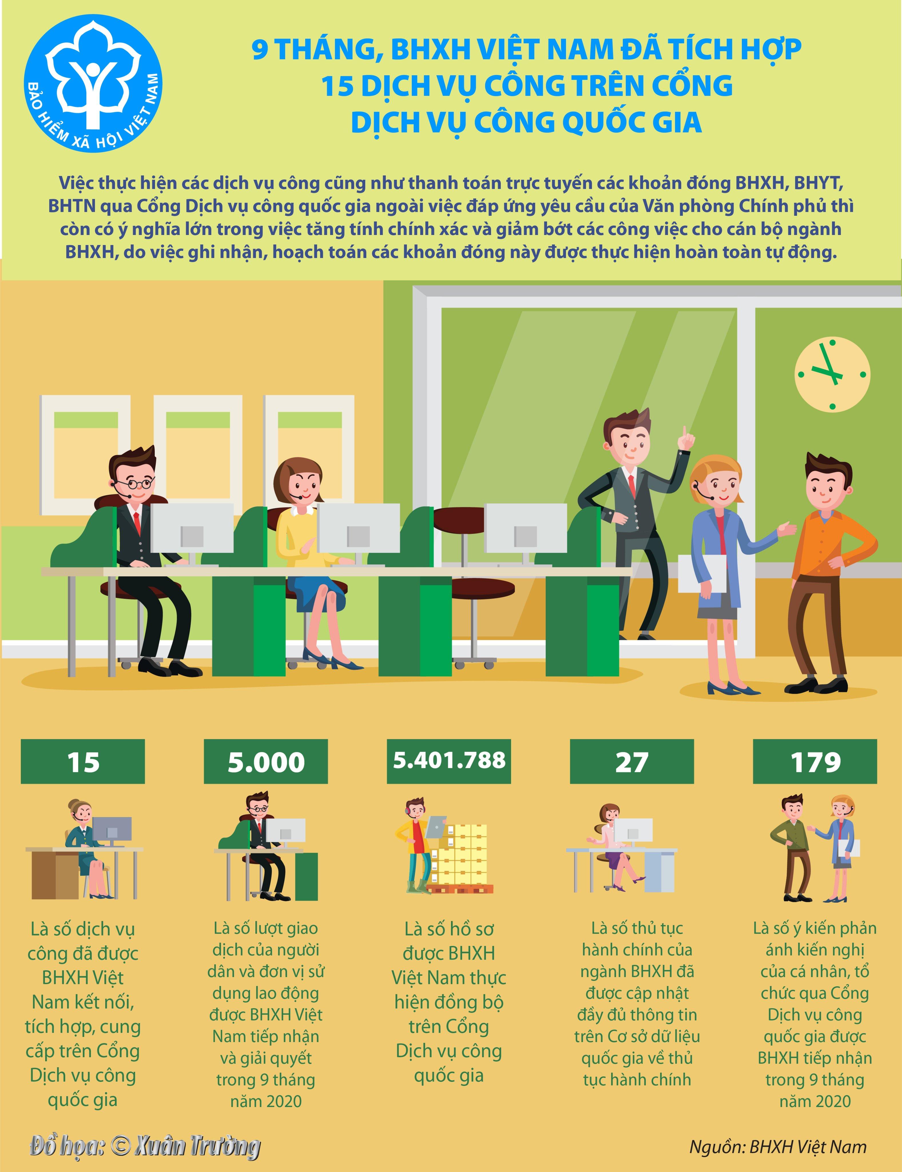 [Infographics] 9 tháng, BHXH Việt Nam đã tích hợp 15 dịch vụ công trên Cổng Dịch vụ công quốc gia - Ảnh 1